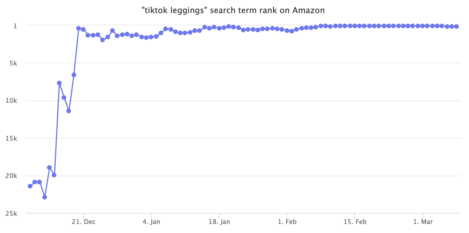 """tiktok leggings"" search term rank on Amazon"