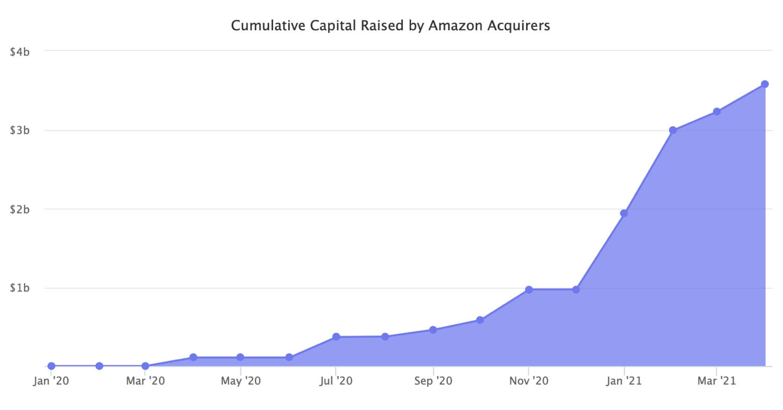 $3.5 Billion in Twelve Months To Buy Amazon Sellers