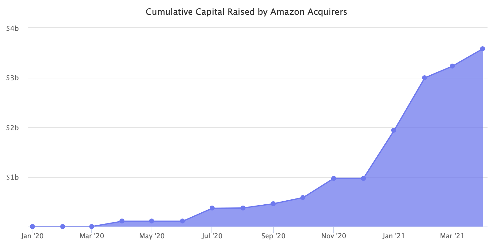 Cumulative Capital Raised by Amazon Acquirers
