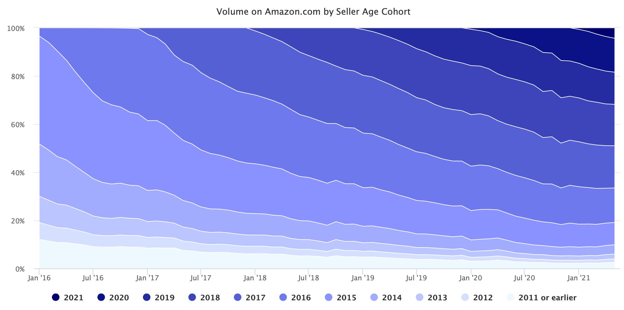 Volume na Amazon.com por Seller Age Cohort