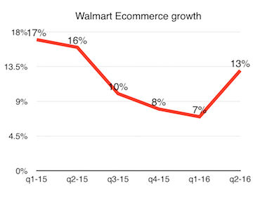 Walmart ecommerce growth