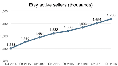 Etsy active sellers growth