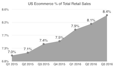US Ecommerce Percent Of Total Retail Sales