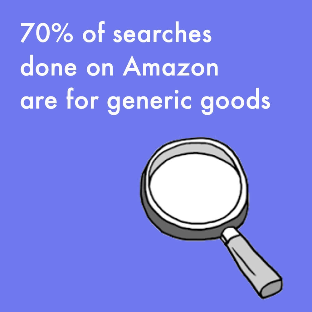 70% of searches done on Amazon are for generic goods
