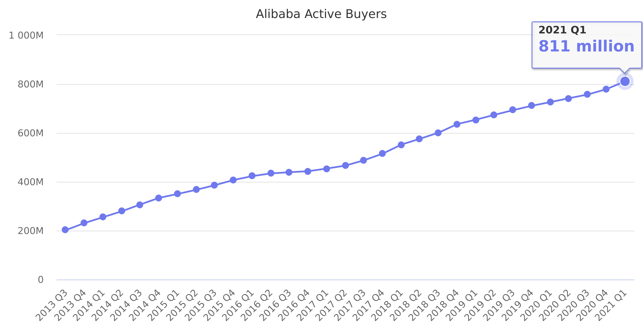Alibaba Active Buyers 2013-2018