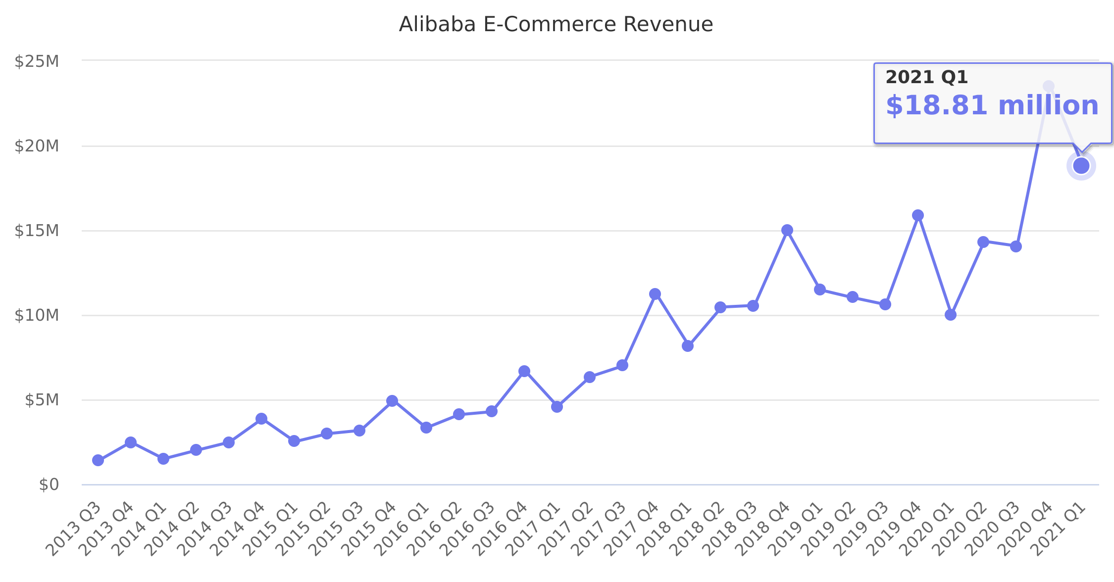 Alibaba E-Commerce Revenue 2013-2019