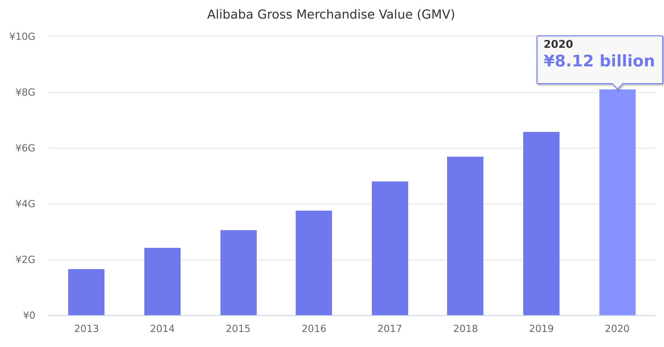 Alibaba Gross Merchandise Value (GMV) 2013-2019