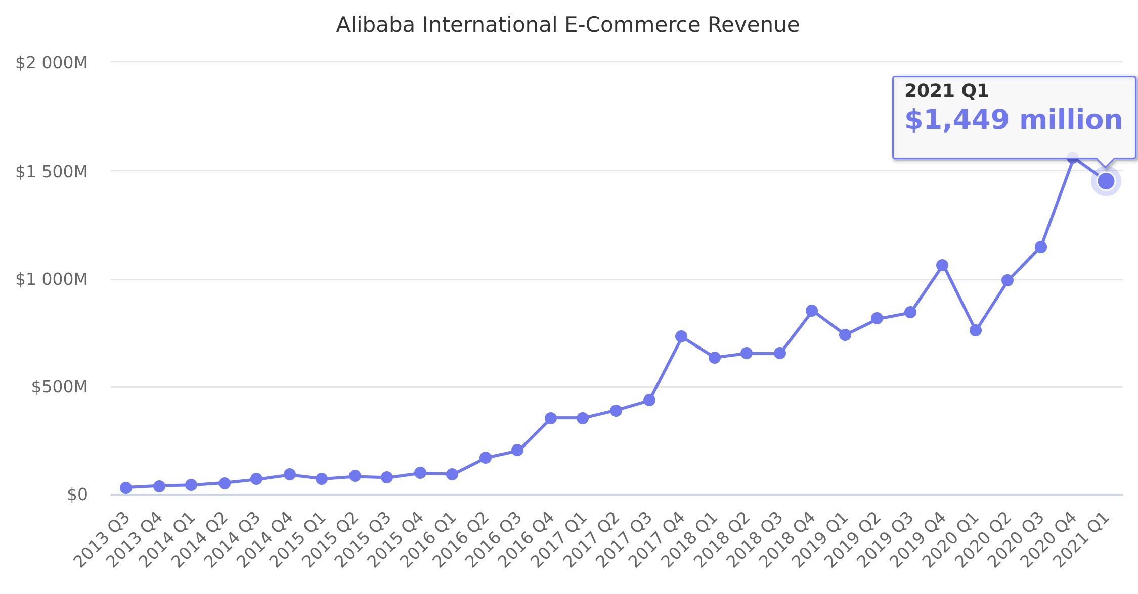 Alibaba International E-Commerce Revenue 2013-2019