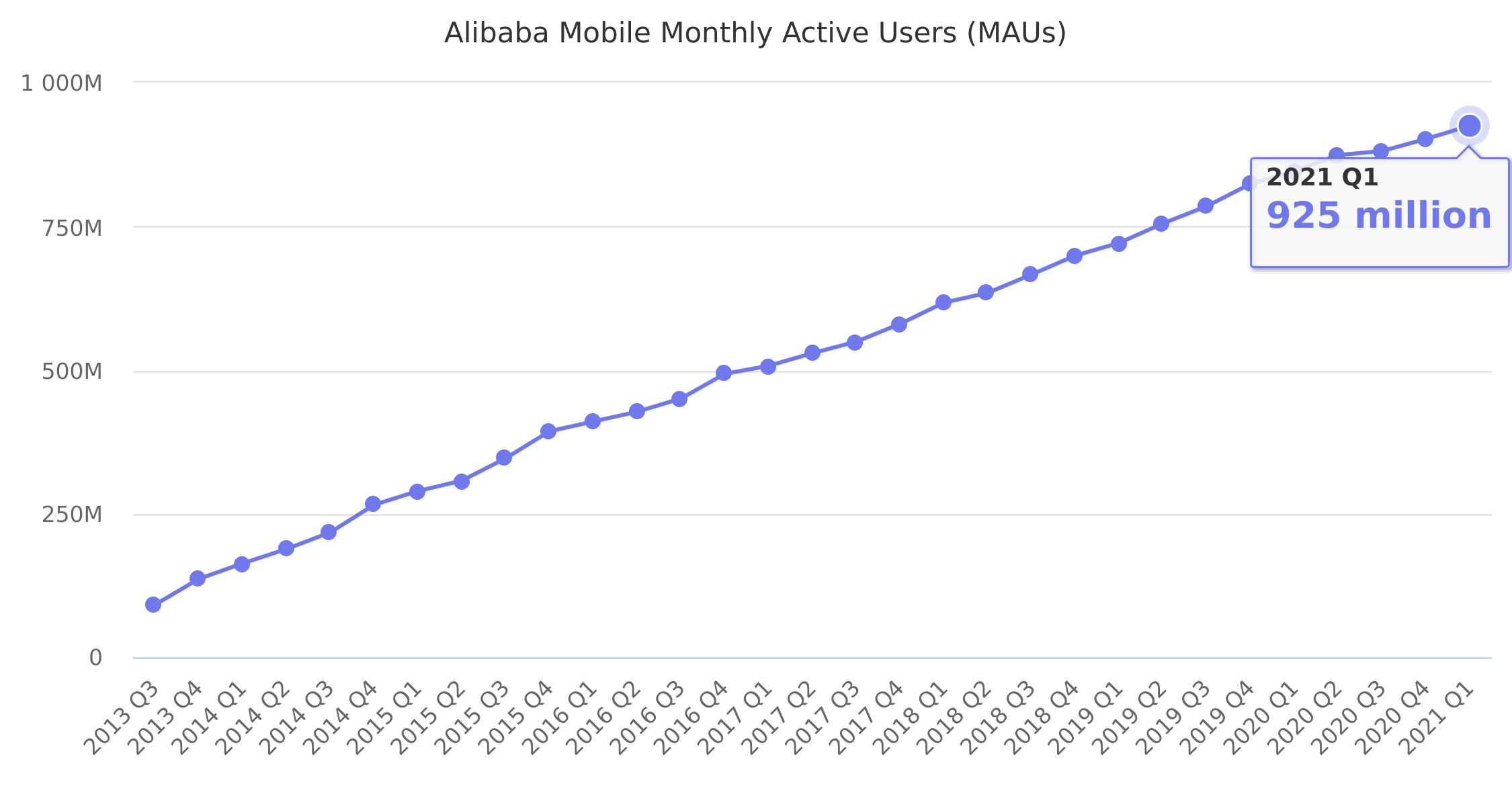 Alibaba Mobile Monthly Active Users (MAUs) 2013-2018