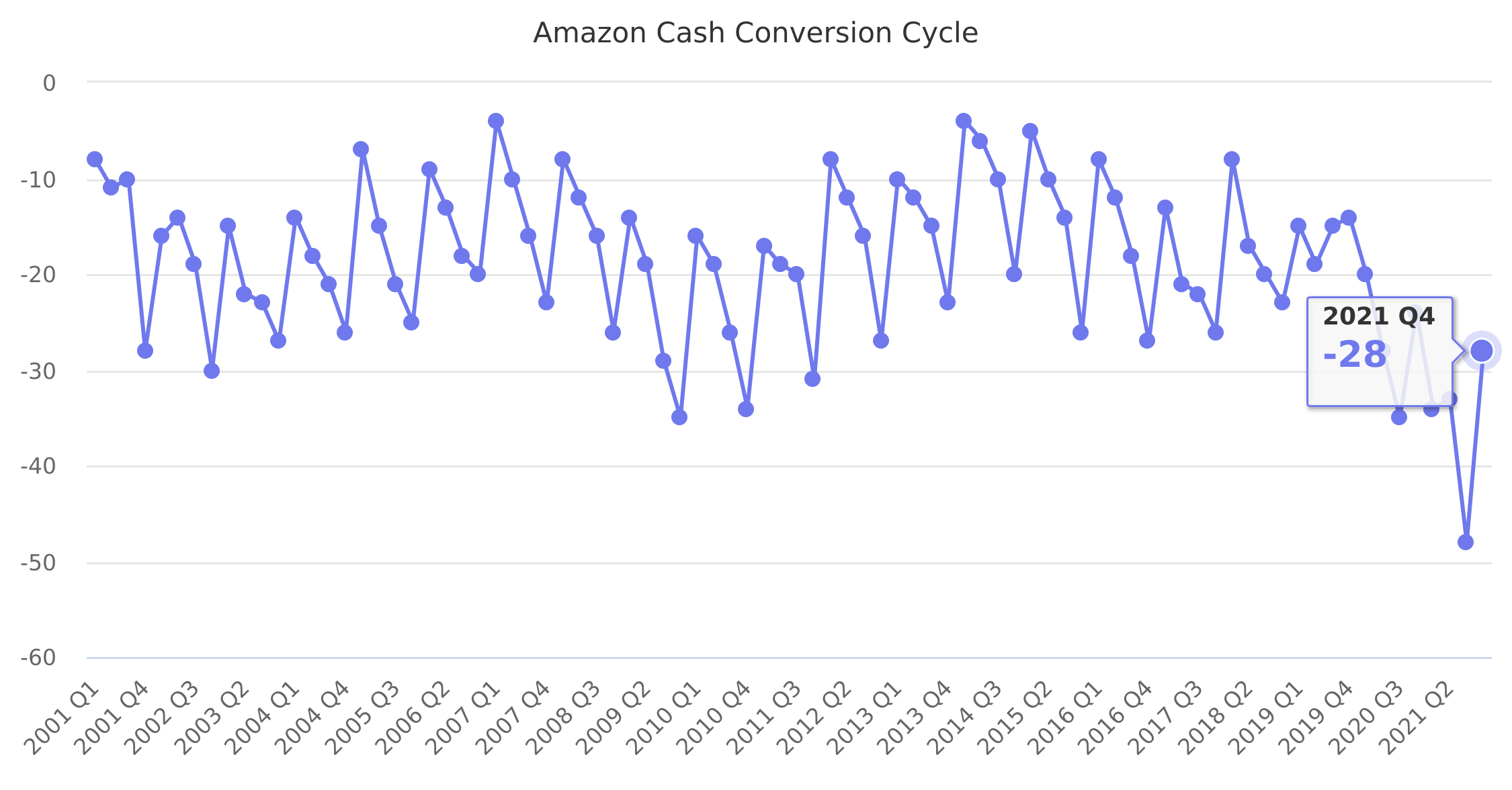 Amazon Cash Conversion Cycle 2001-2018