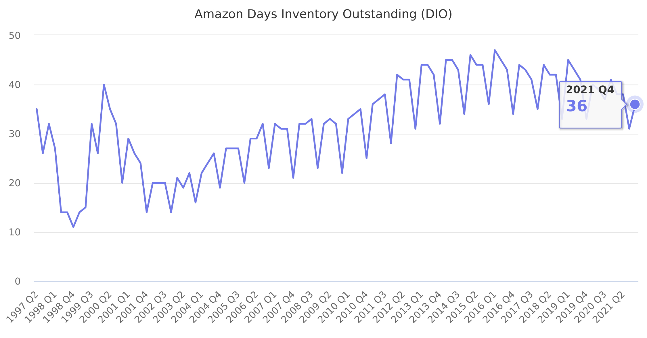 Amazon Days Inventory Outstanding (DIO) 1997-2019