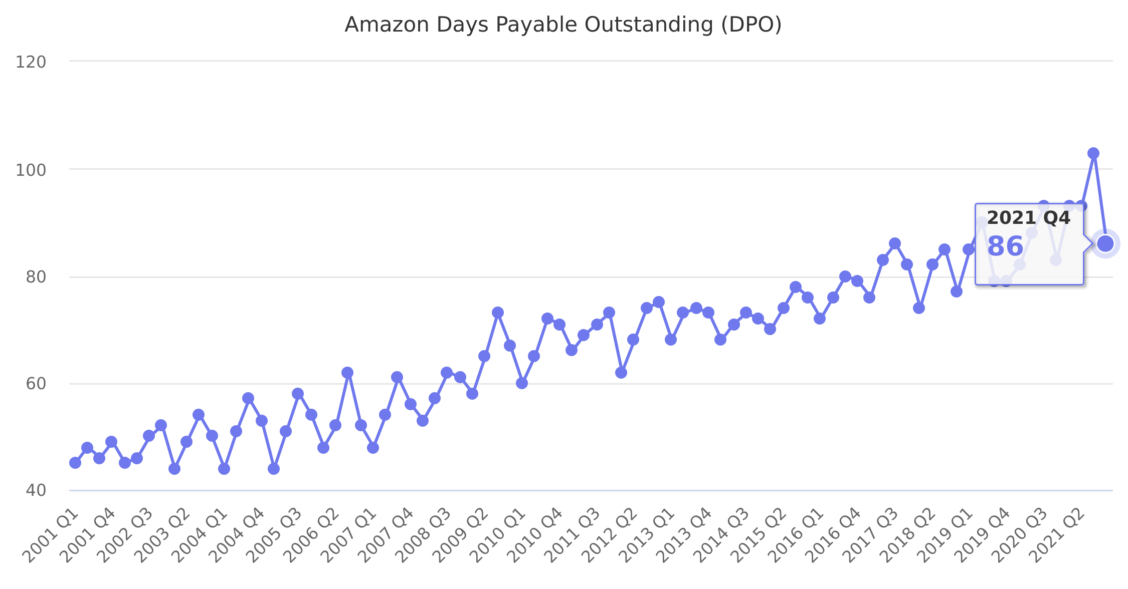 Amazon Days Payable Outstanding (DPO) 2001-2019