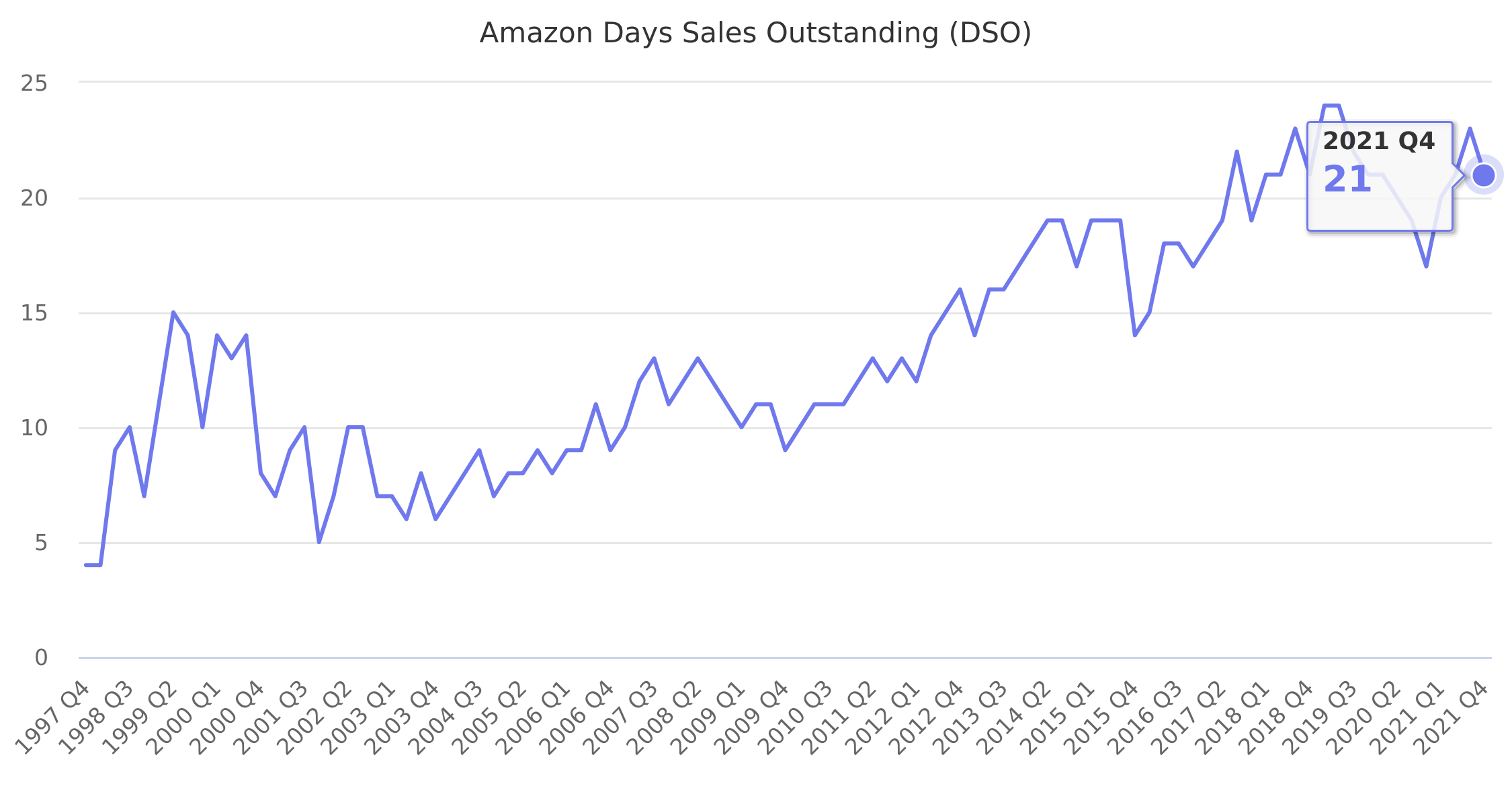 Amazon Days Sales Outstanding (DSO) 1997-2017