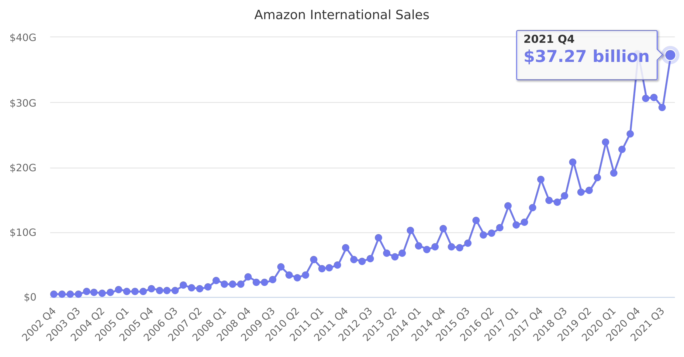 Amazon International Sales 2002-2019