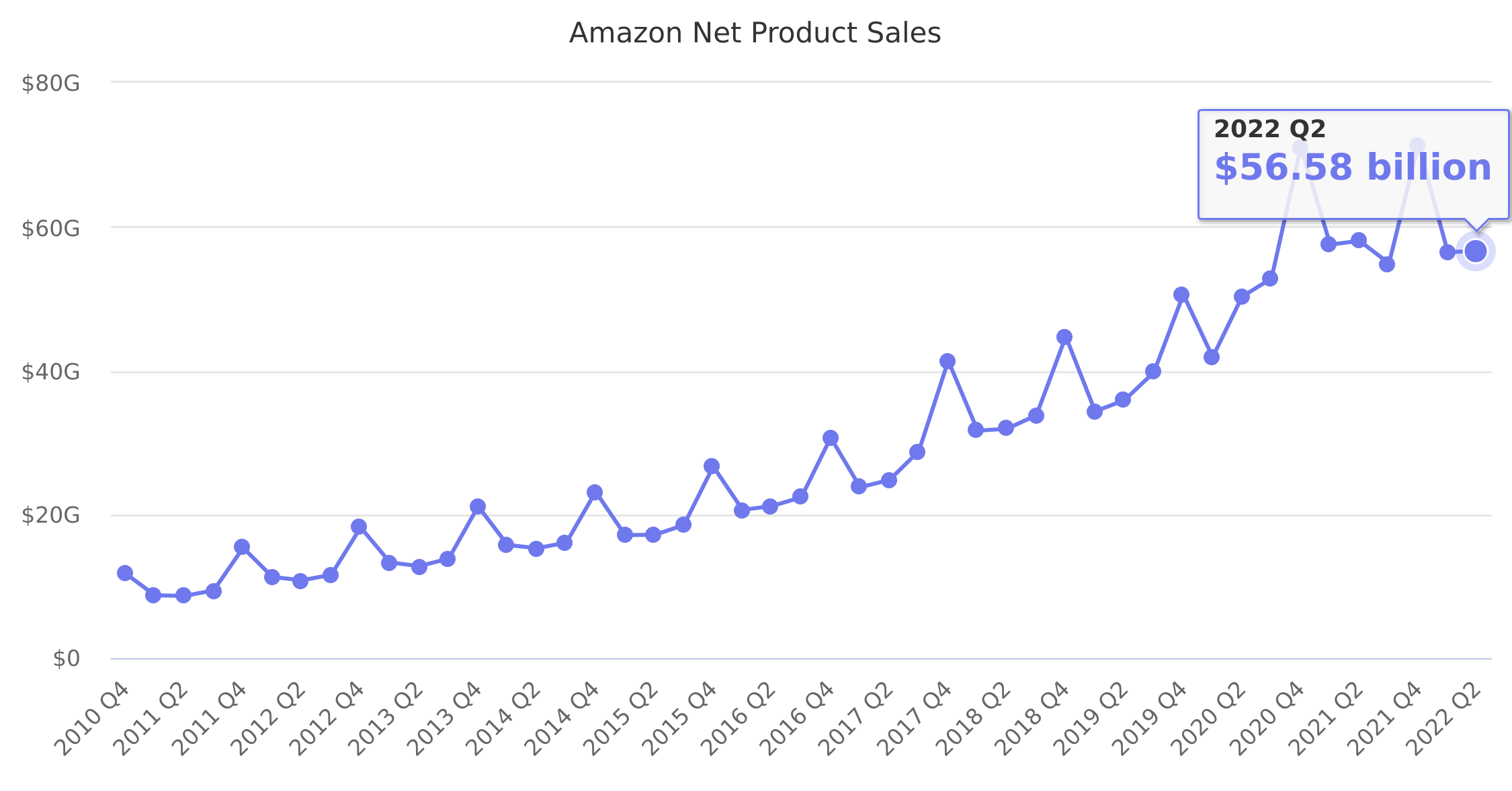 Amazon Net Product Sales 2010-2019