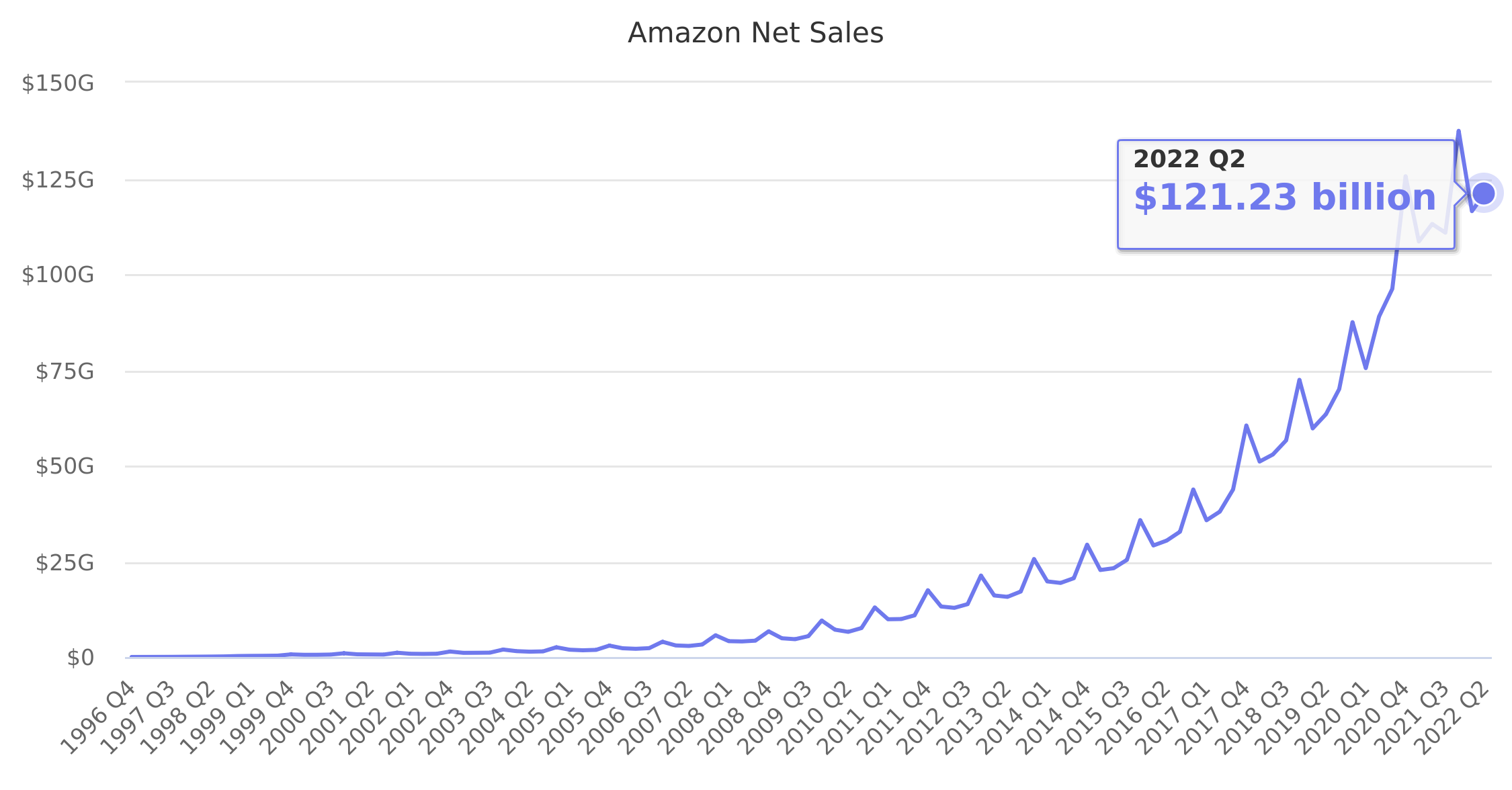 Amazon Net Sales 1996-2019