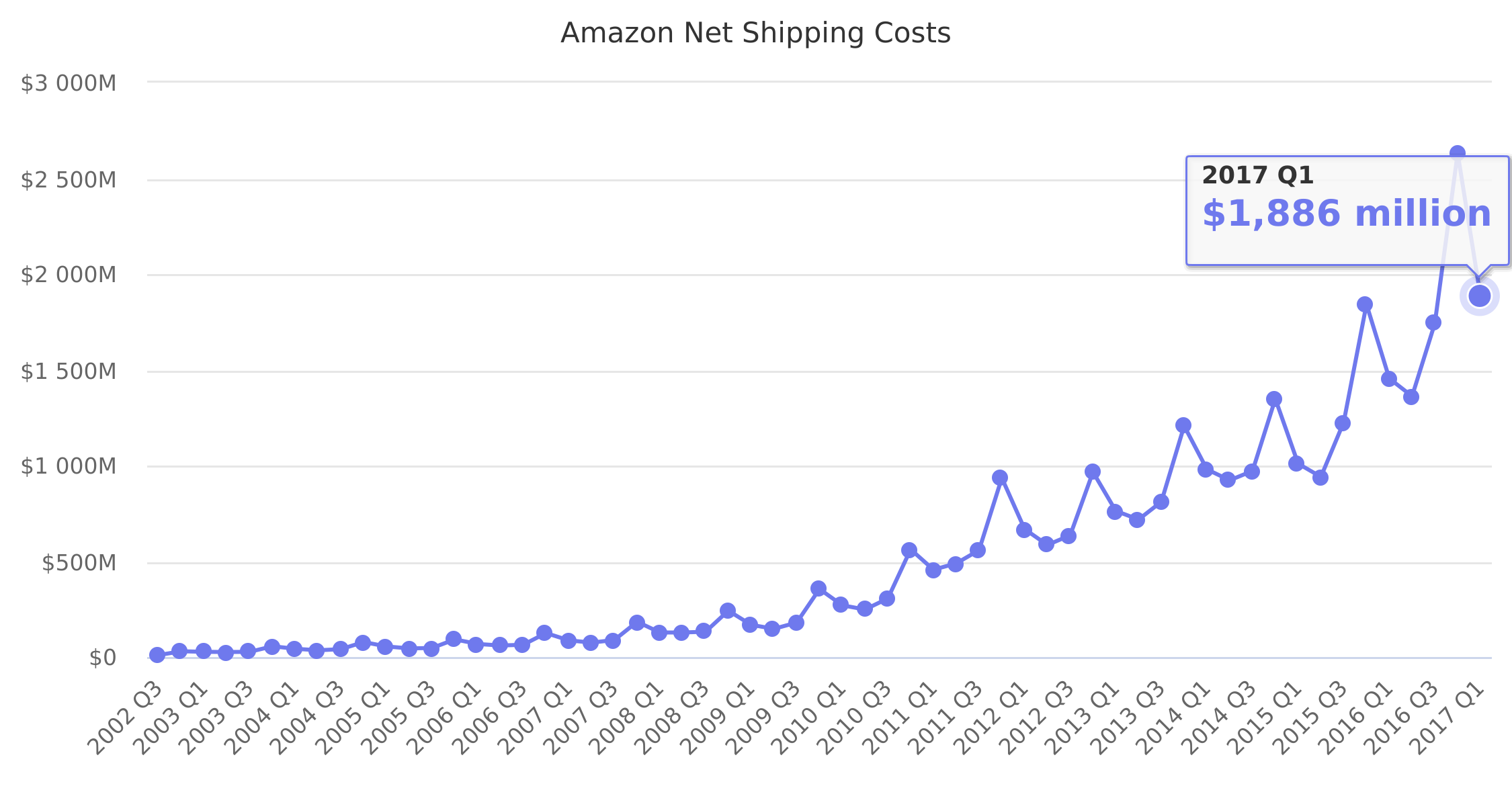 Amazon Net Shipping Costs 2002-2017