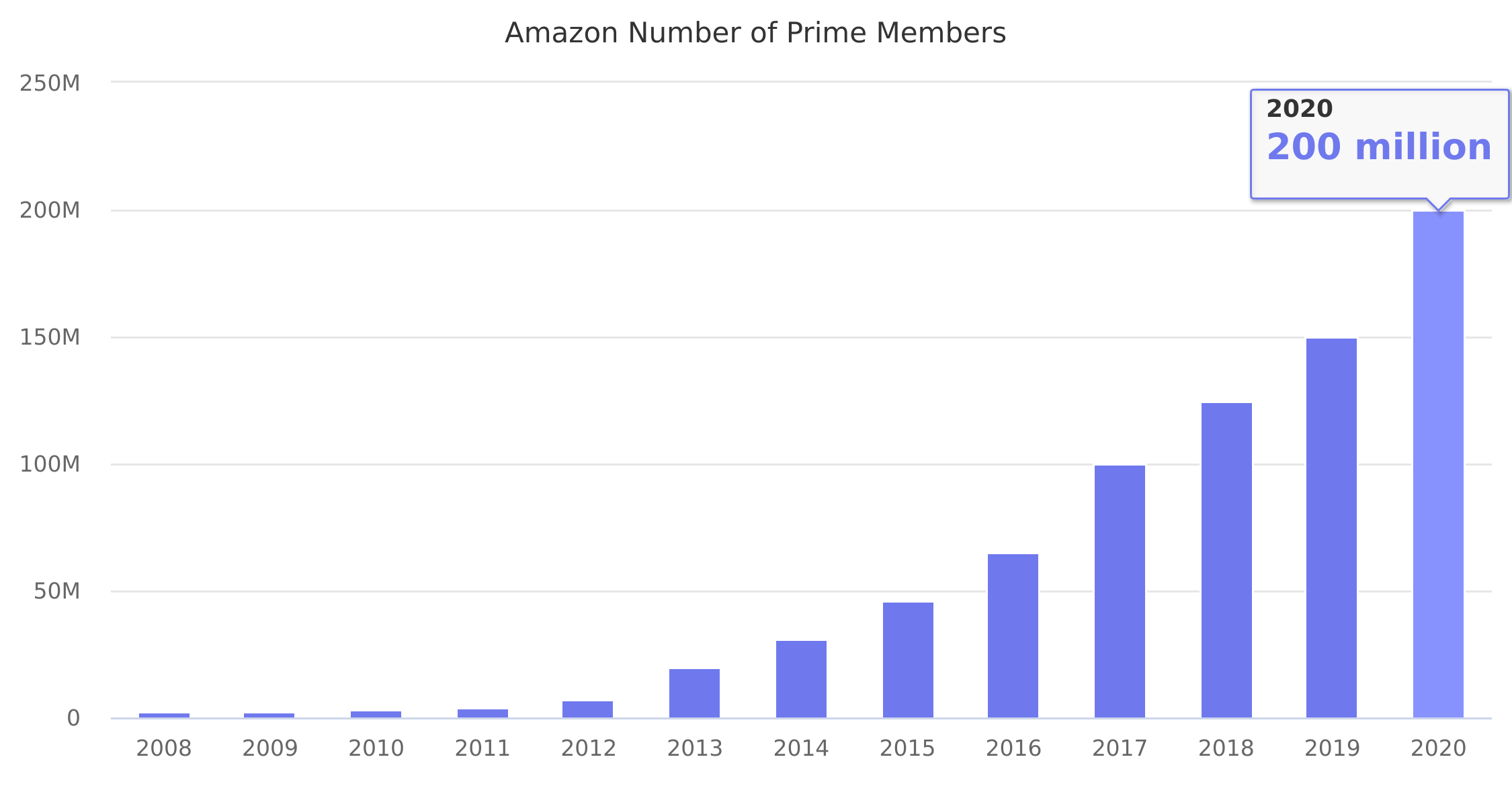 Amazon Number of Prime Members 2008-2017