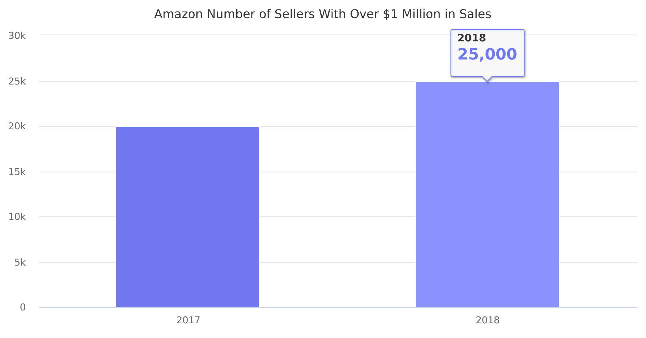 Amazon Number of Sellers With Over $1 Million in Sales 2017-2018