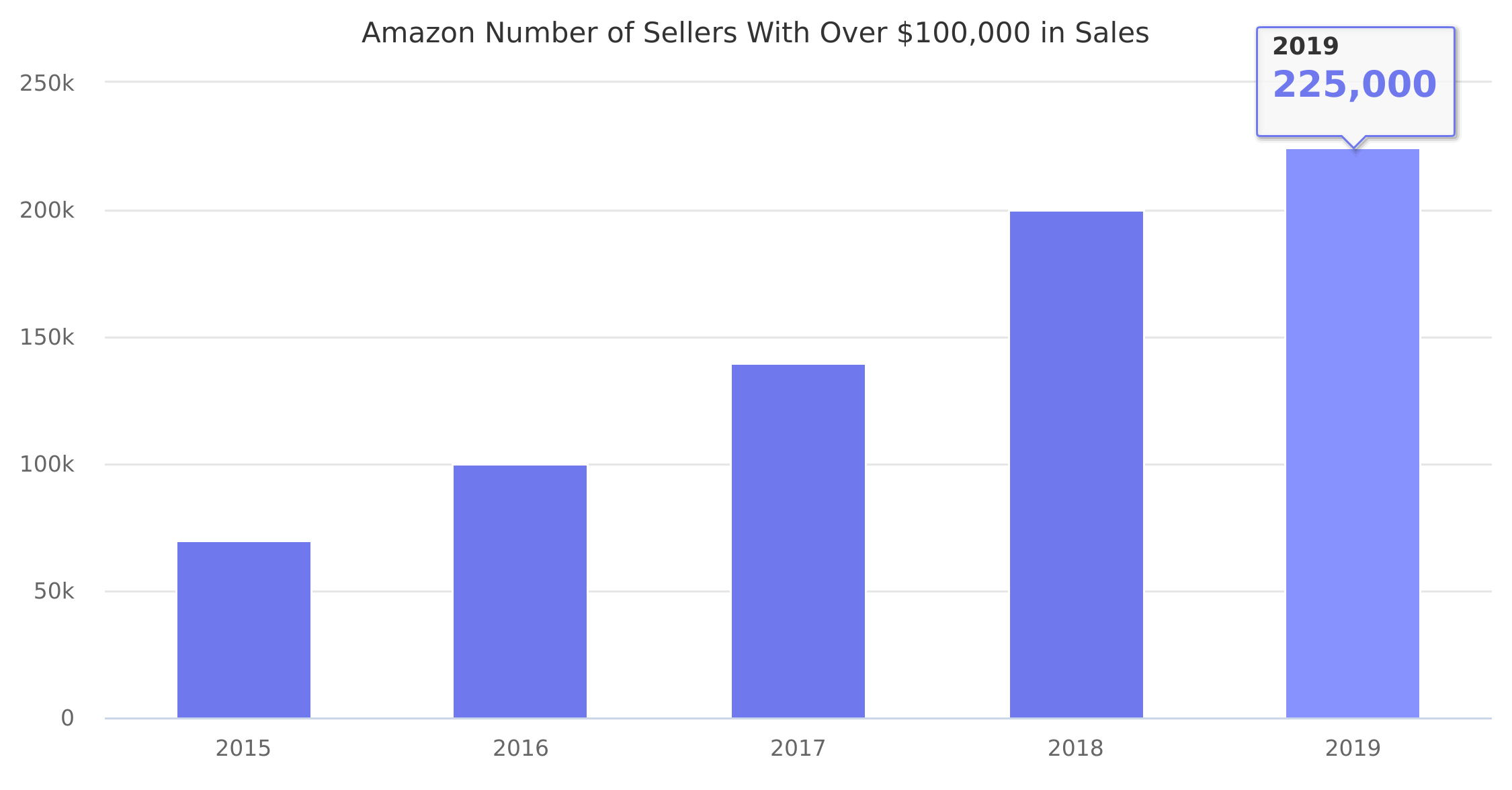 Amazon Number of Sellers With Over $100,000 in Sales 2015-2016