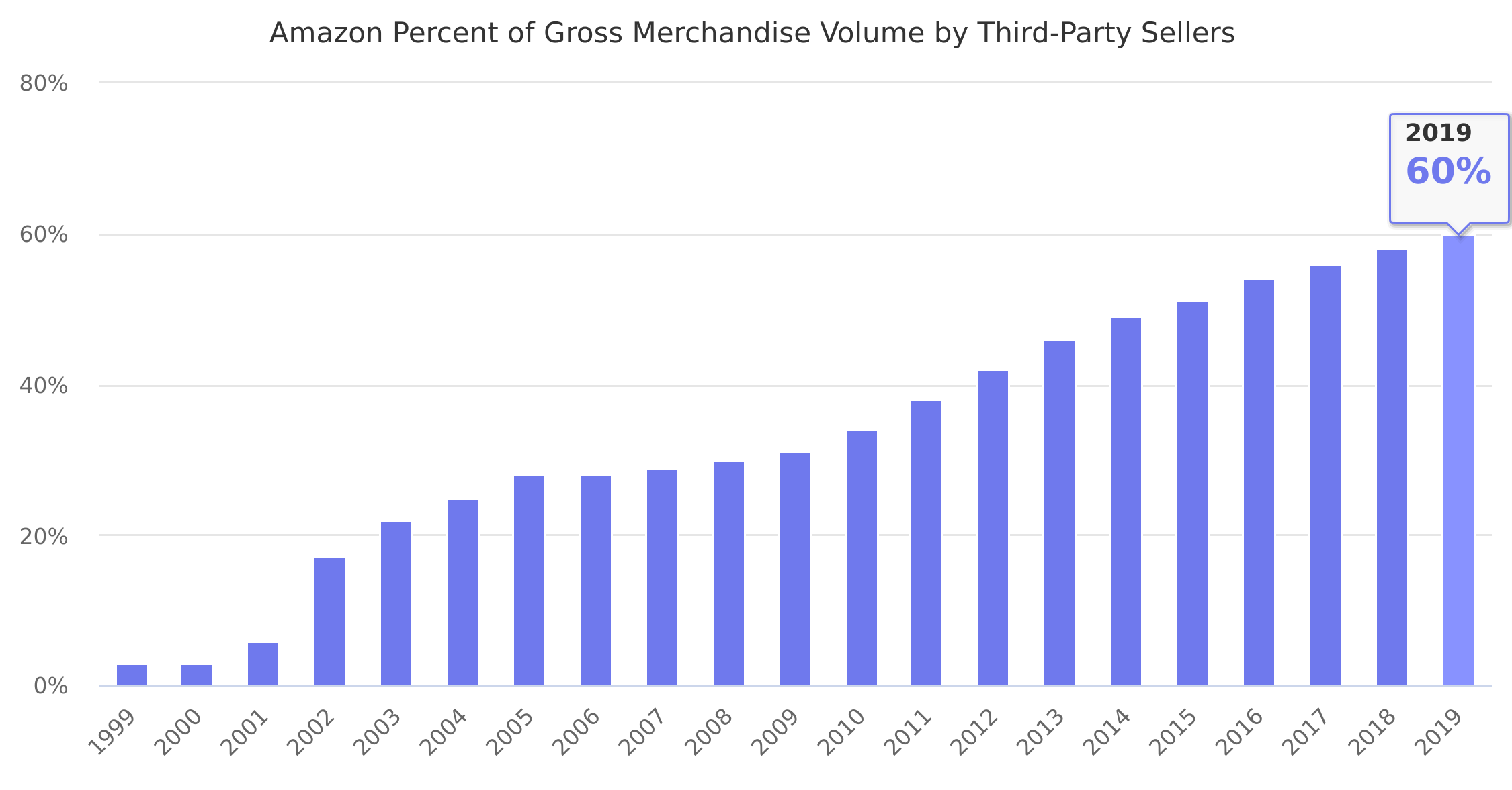 Amazon Percent of Gross Merchandise Volume by Third-Party Sellers 1999-2019