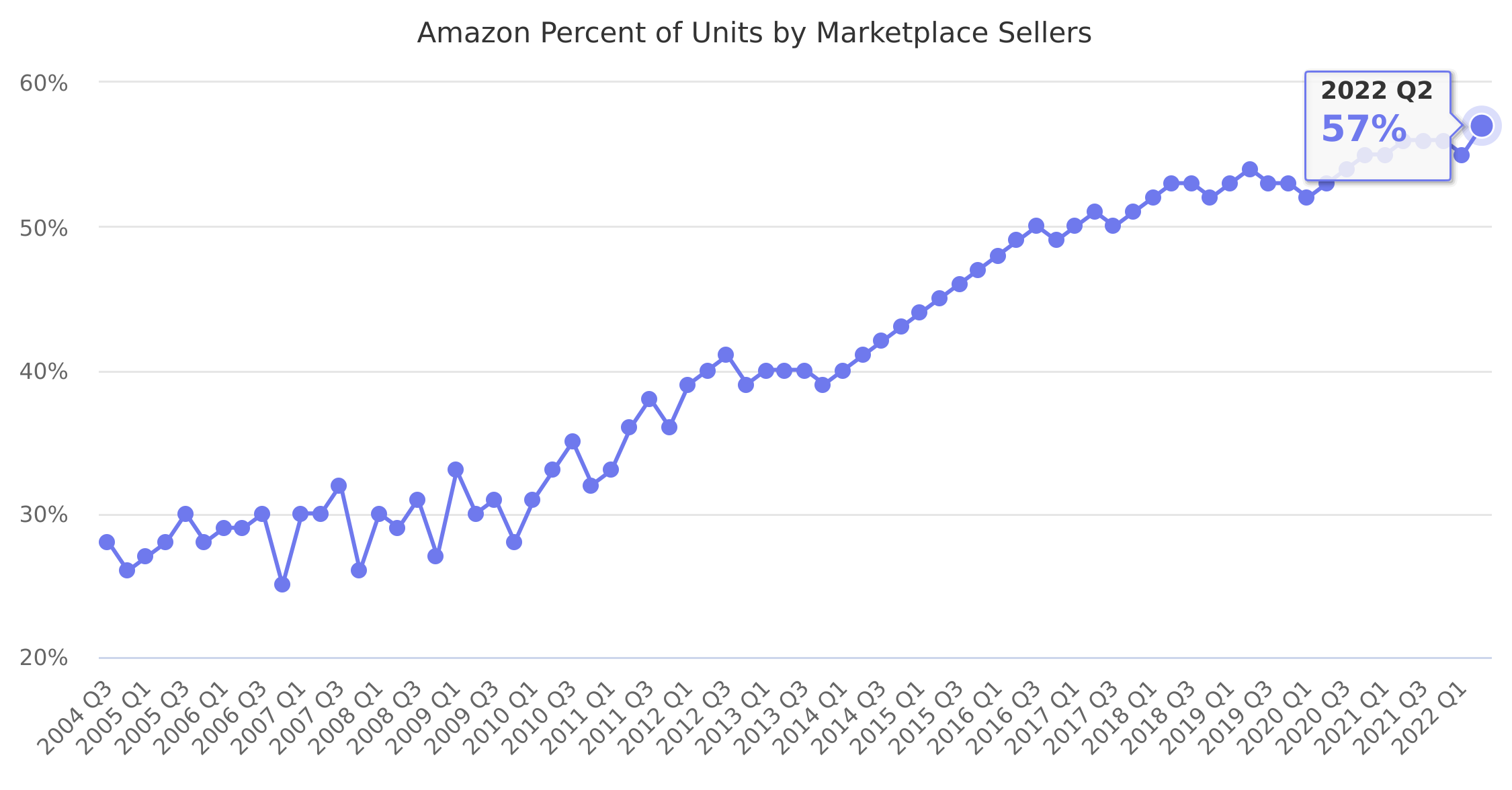 Amazon Percent of Units by Marketplace Sellers 2004-2019