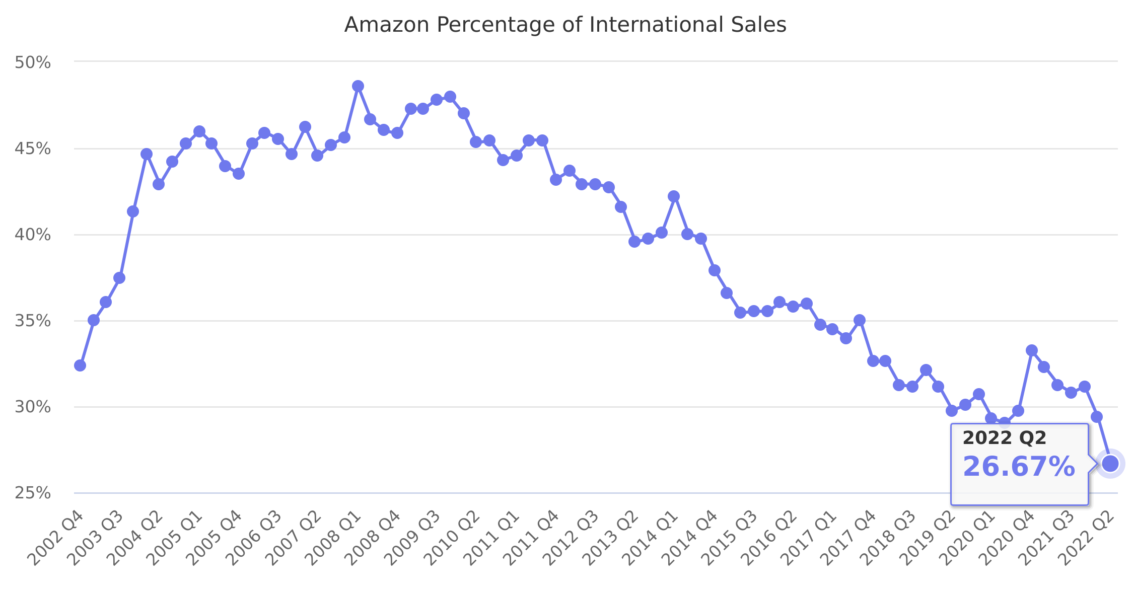 Amazon Percentage of International Sales 2002-2018