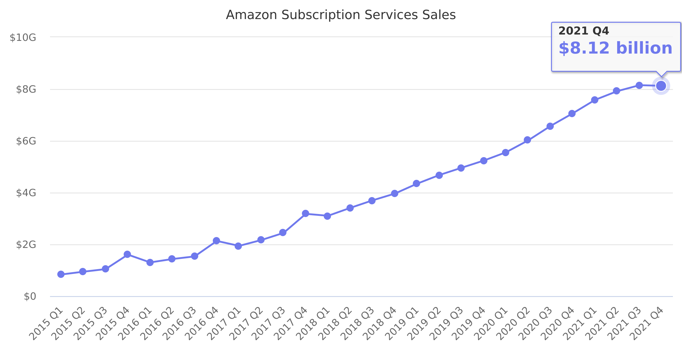 Amazon Subscription Services Sales 2015-2018