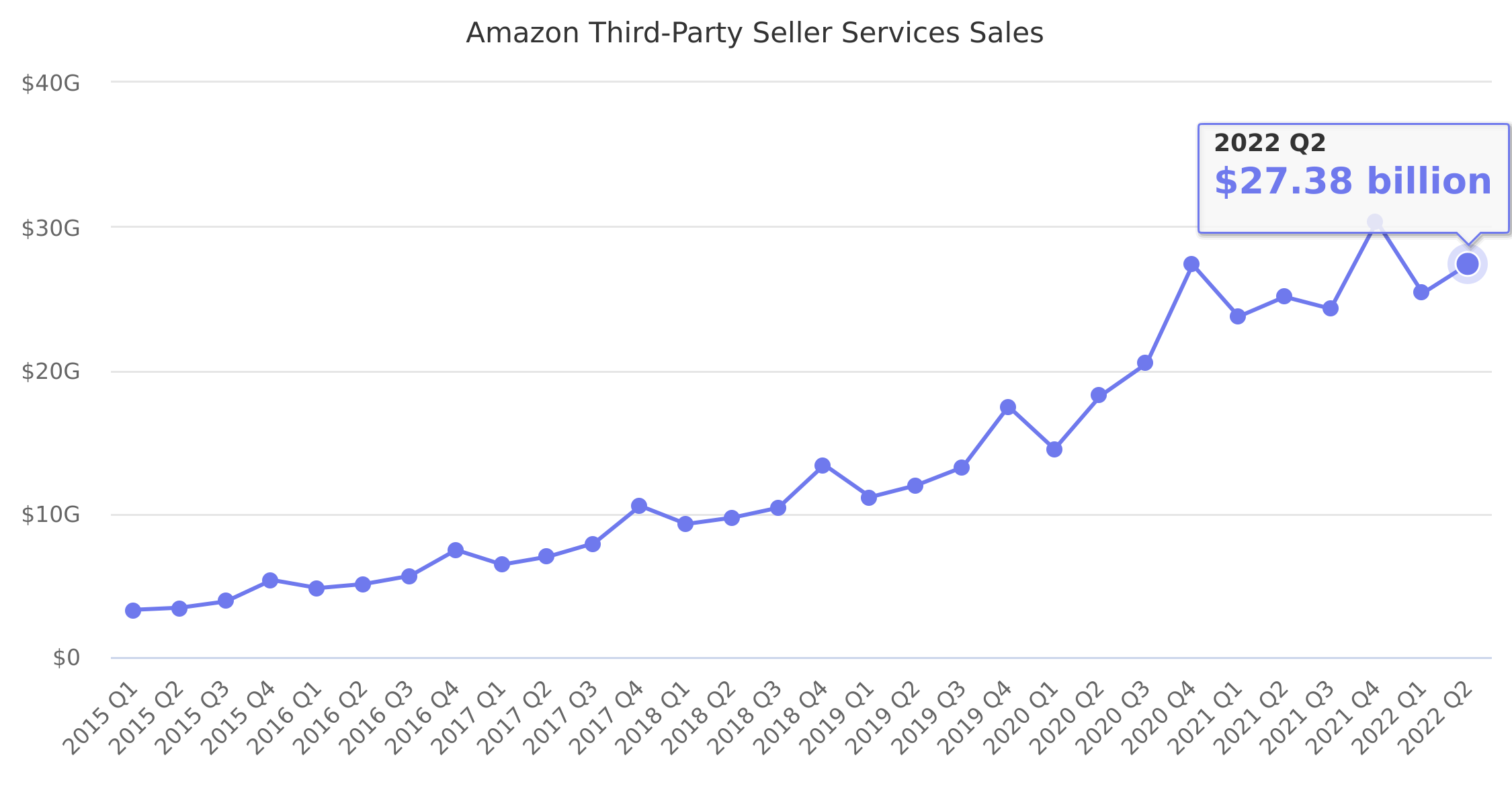 Amazon Third-Party Seller Services Sales 2015-2020