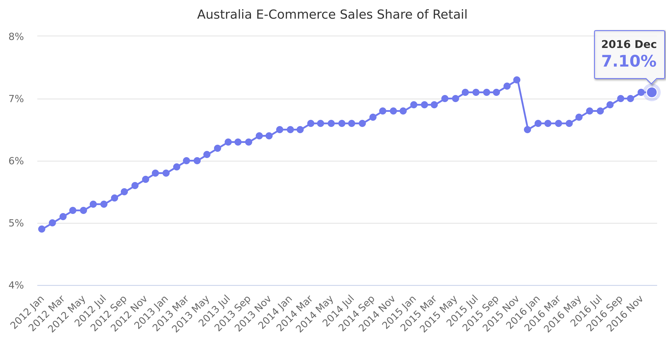 Australia E-Commerce Sales Share of Retail 2012-2016
