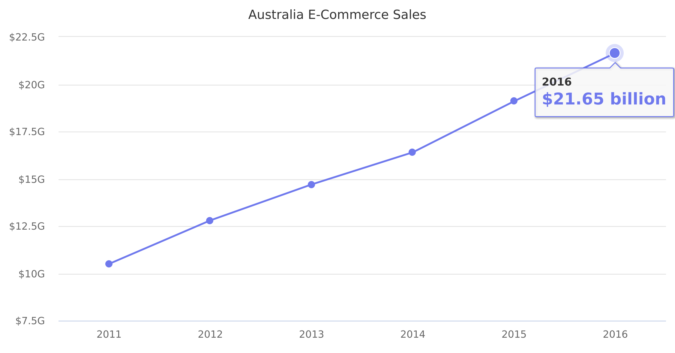 Australia E-Commerce Sales 2011-2016