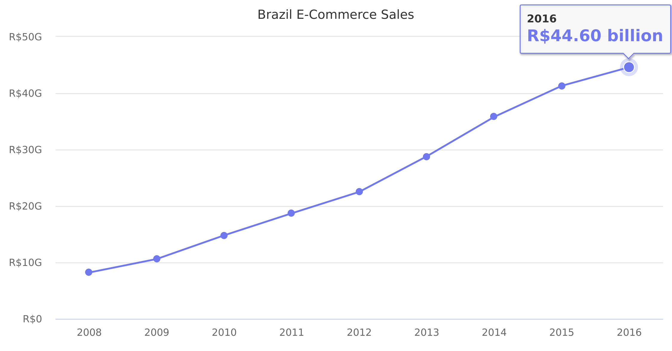 Brazil E-Commerce Sales 2008-2016