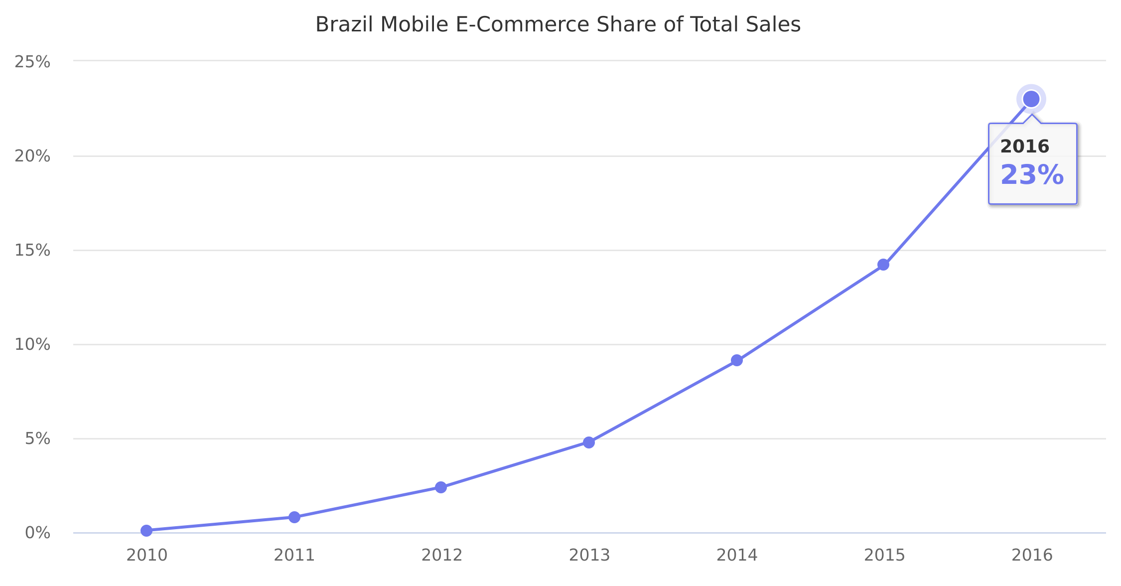 Brazil Mobile E-Commerce Share of Total Sales 2010-2016