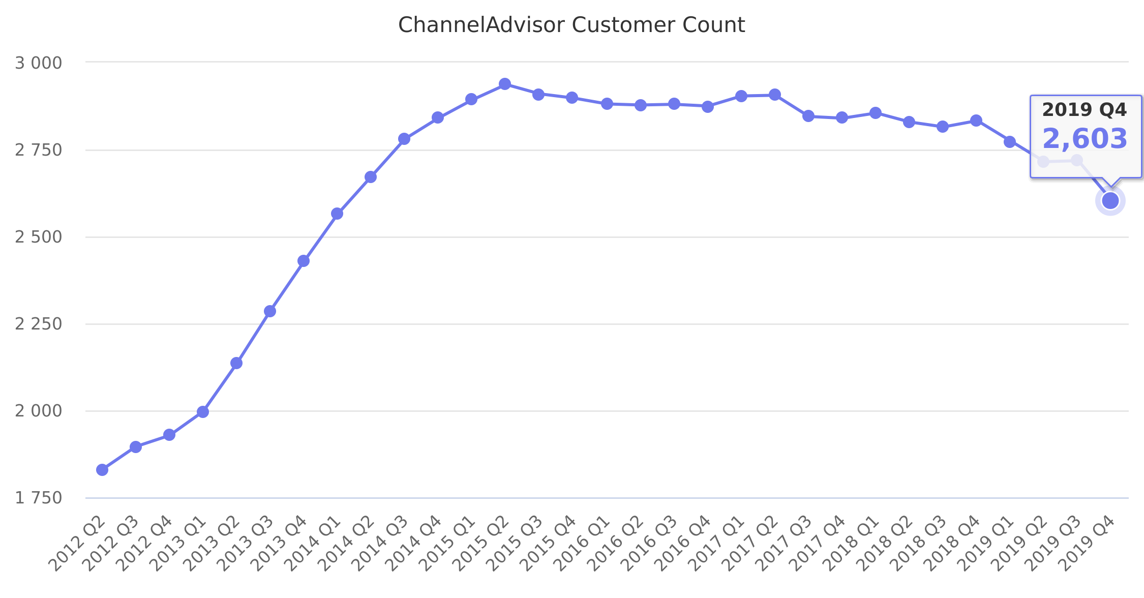 ChannelAdvisor Customer Count 2012-2018