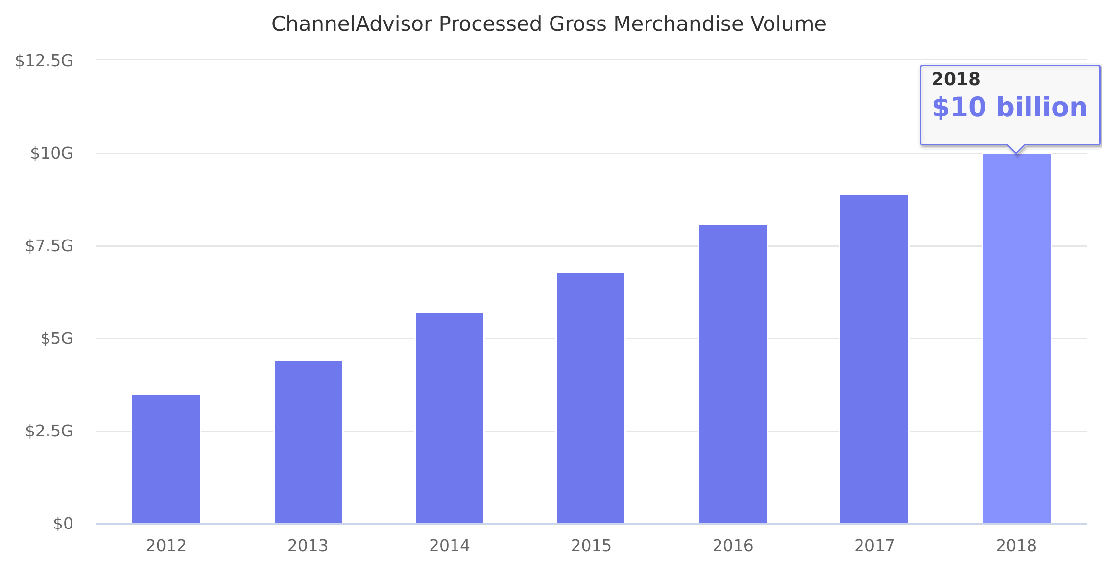 ChannelAdvisor Processed Gross Merchandise Volume 2012-2018
