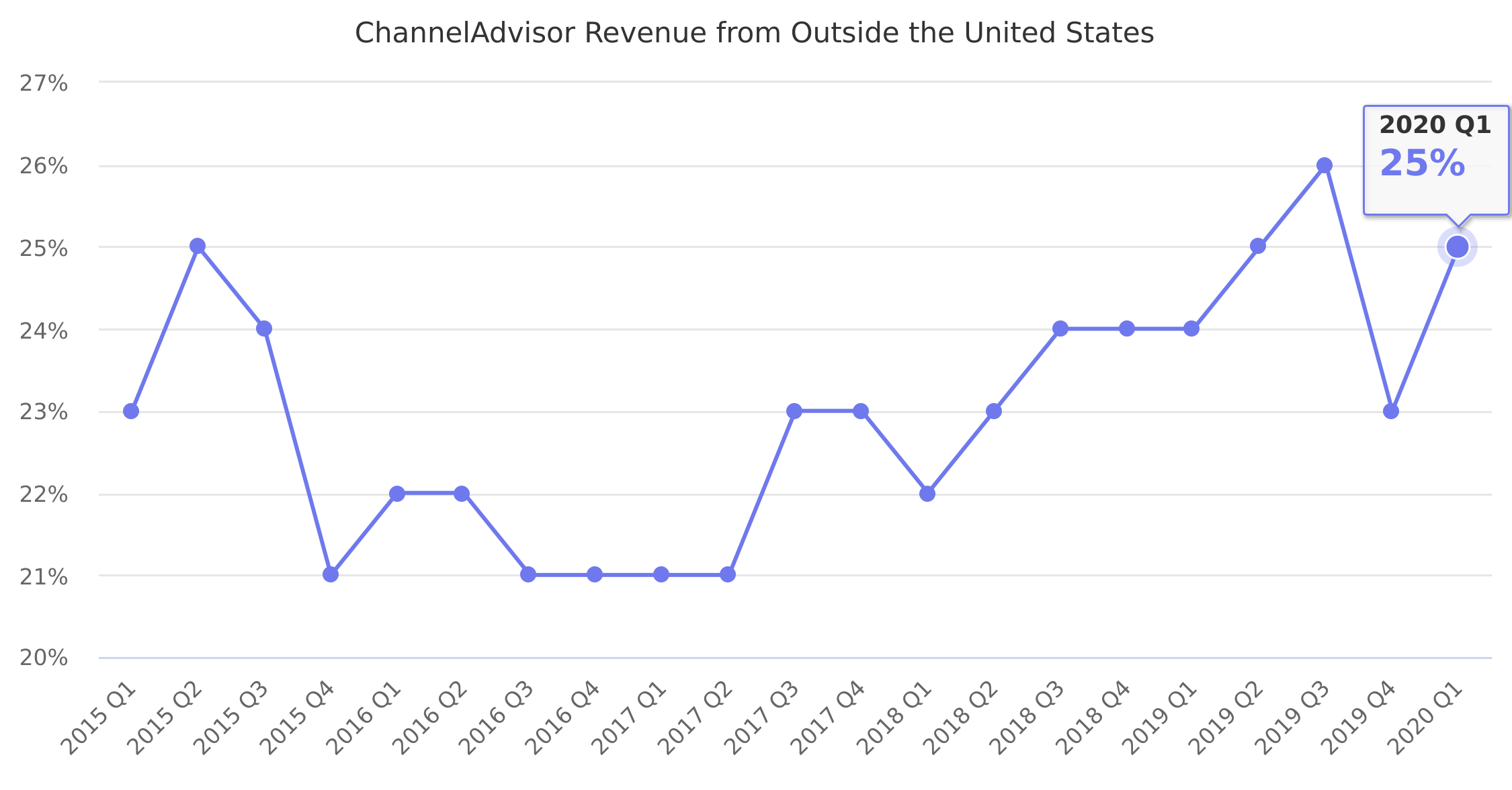 ChannelAdvisor Revenue from Outside the United States 2015-2018