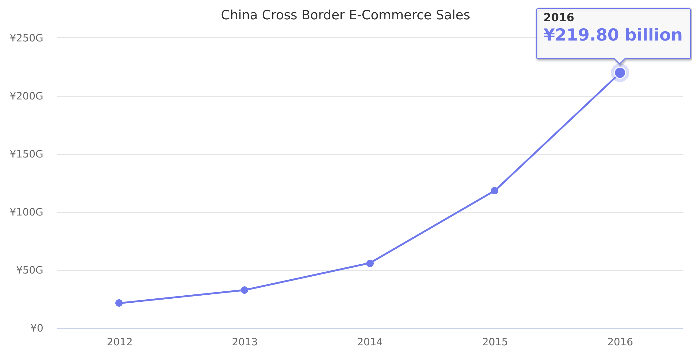China Cross Border E-Commerce Sales 2012-2016