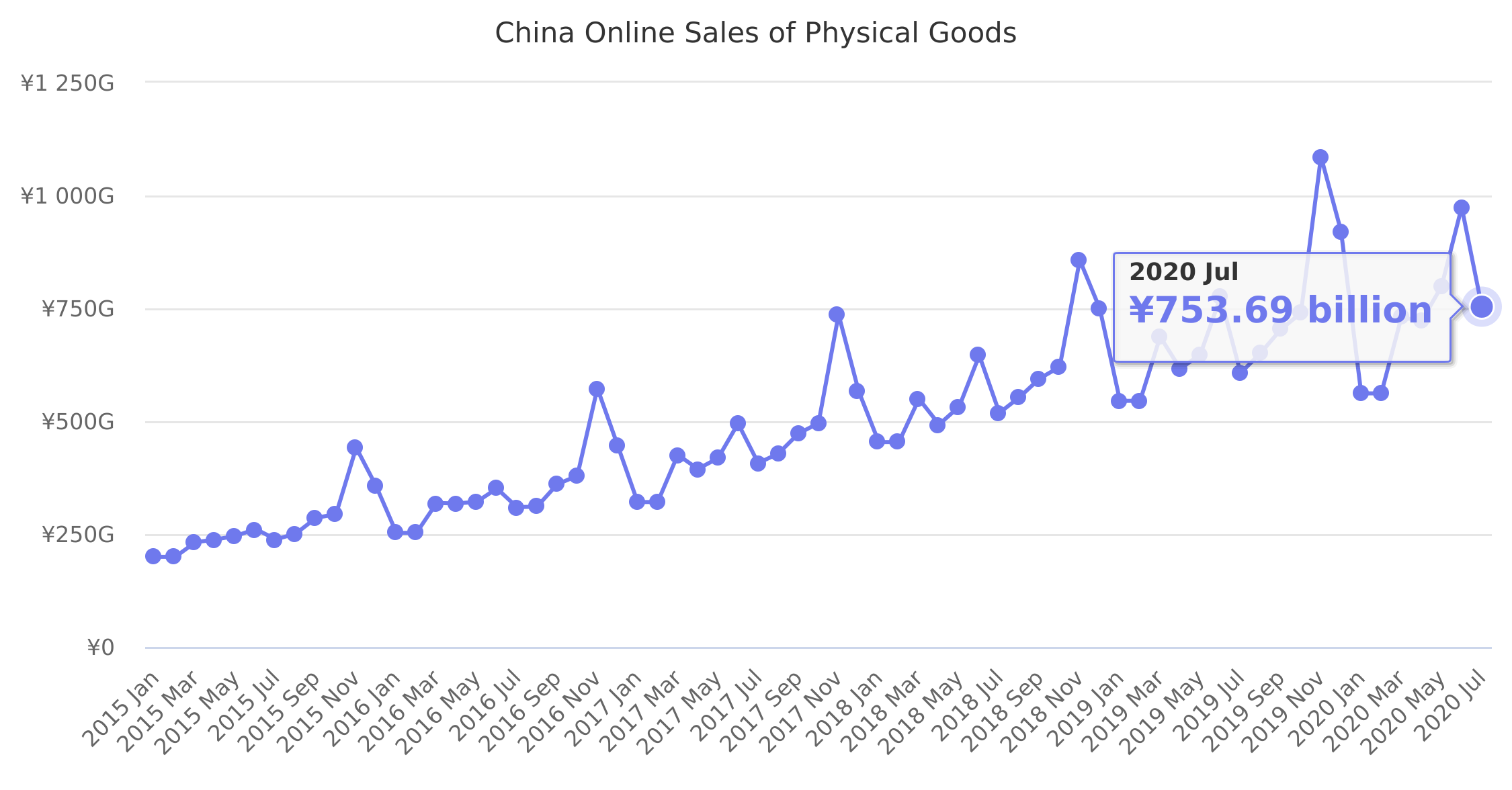 China Online Sales of Physical Goods 2015-2017