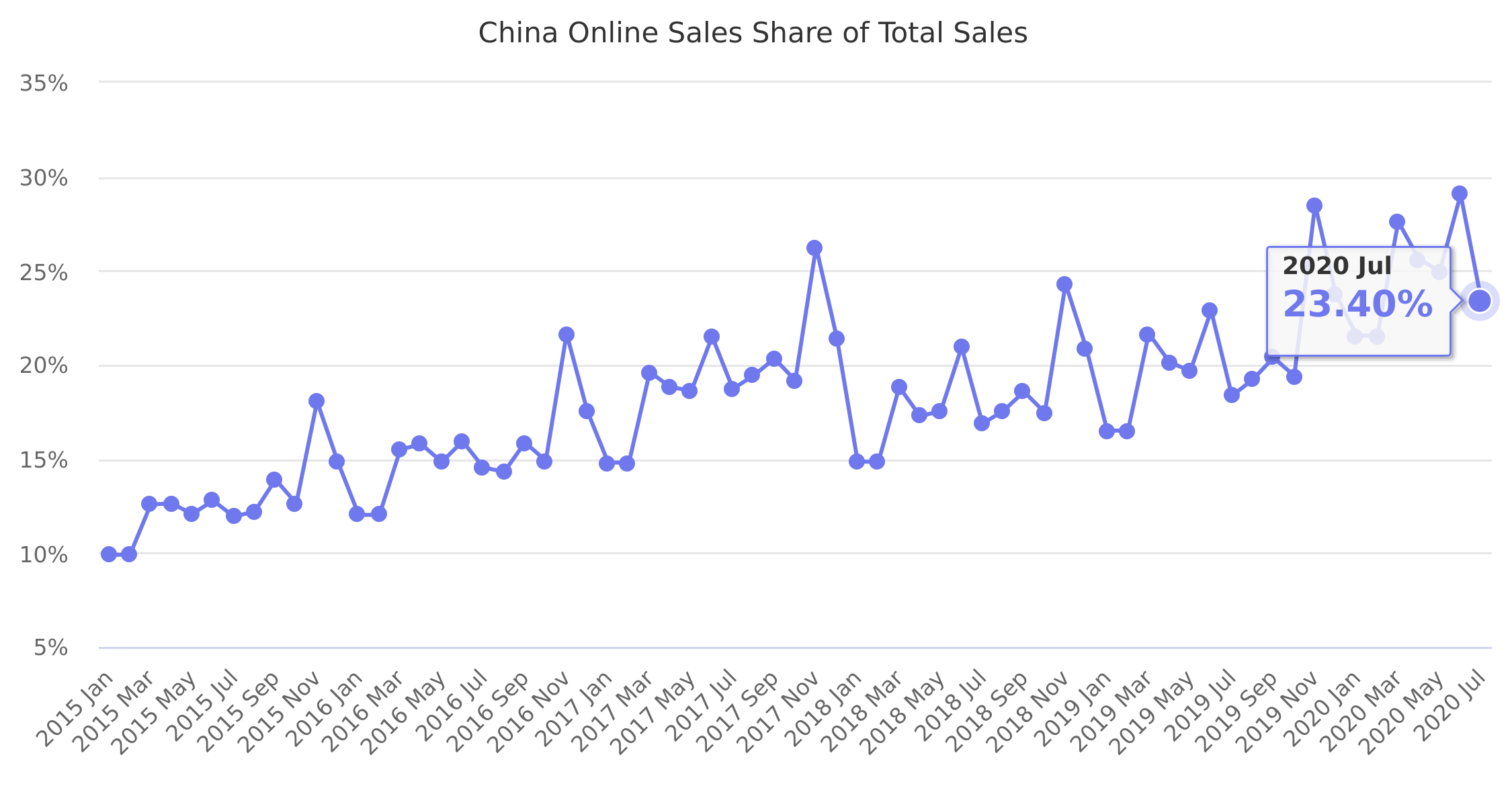 China Online Sales Share of Total Sales 2015-2017