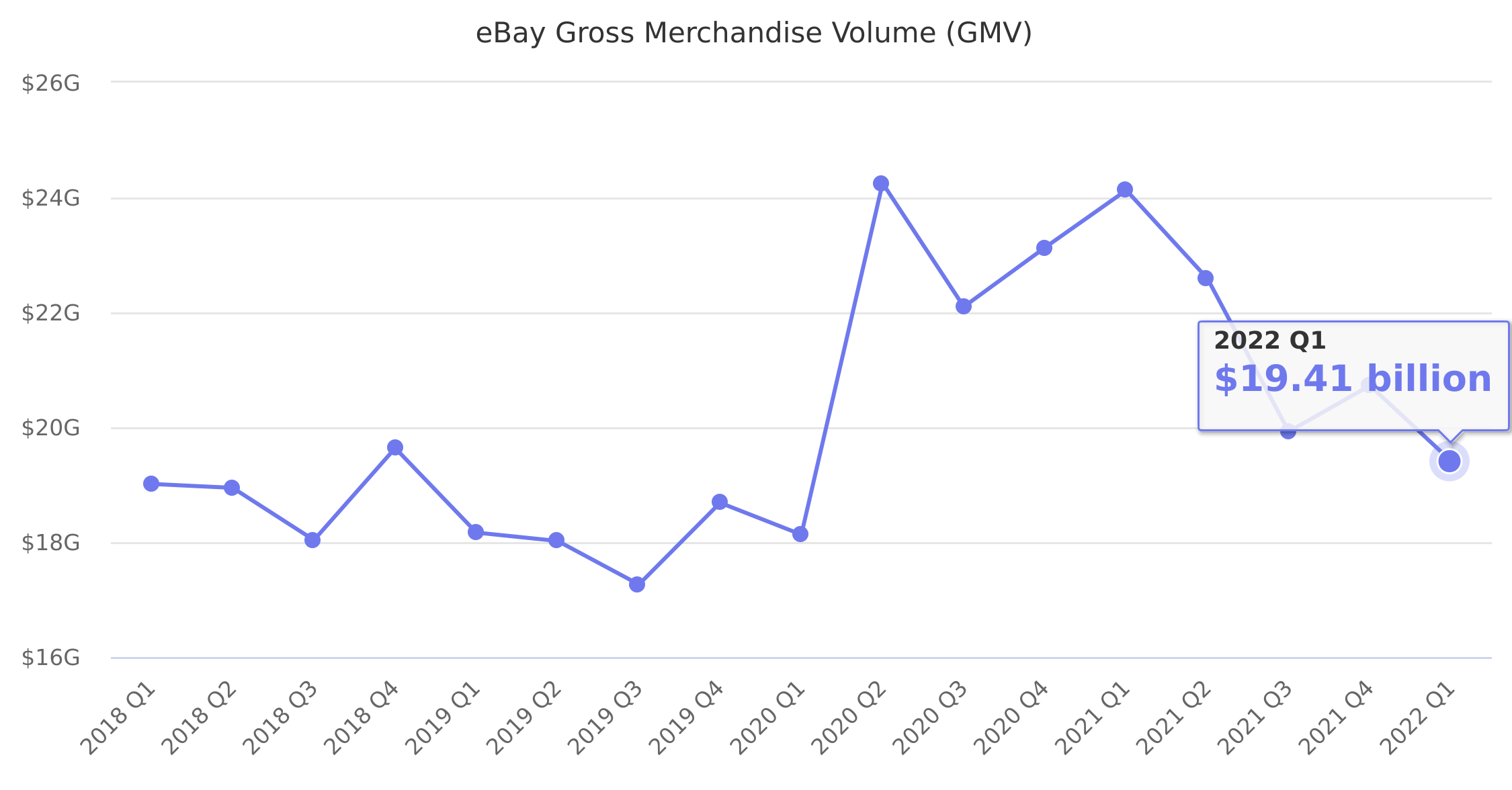 eBay Gross Merchandise Volume (GMV)