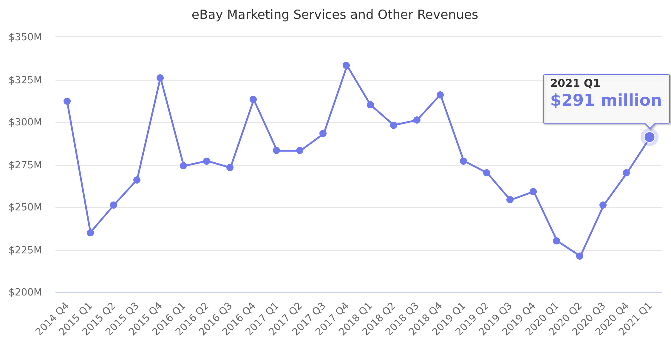 eBay Marketing Services and Other Revenues 2014-2019