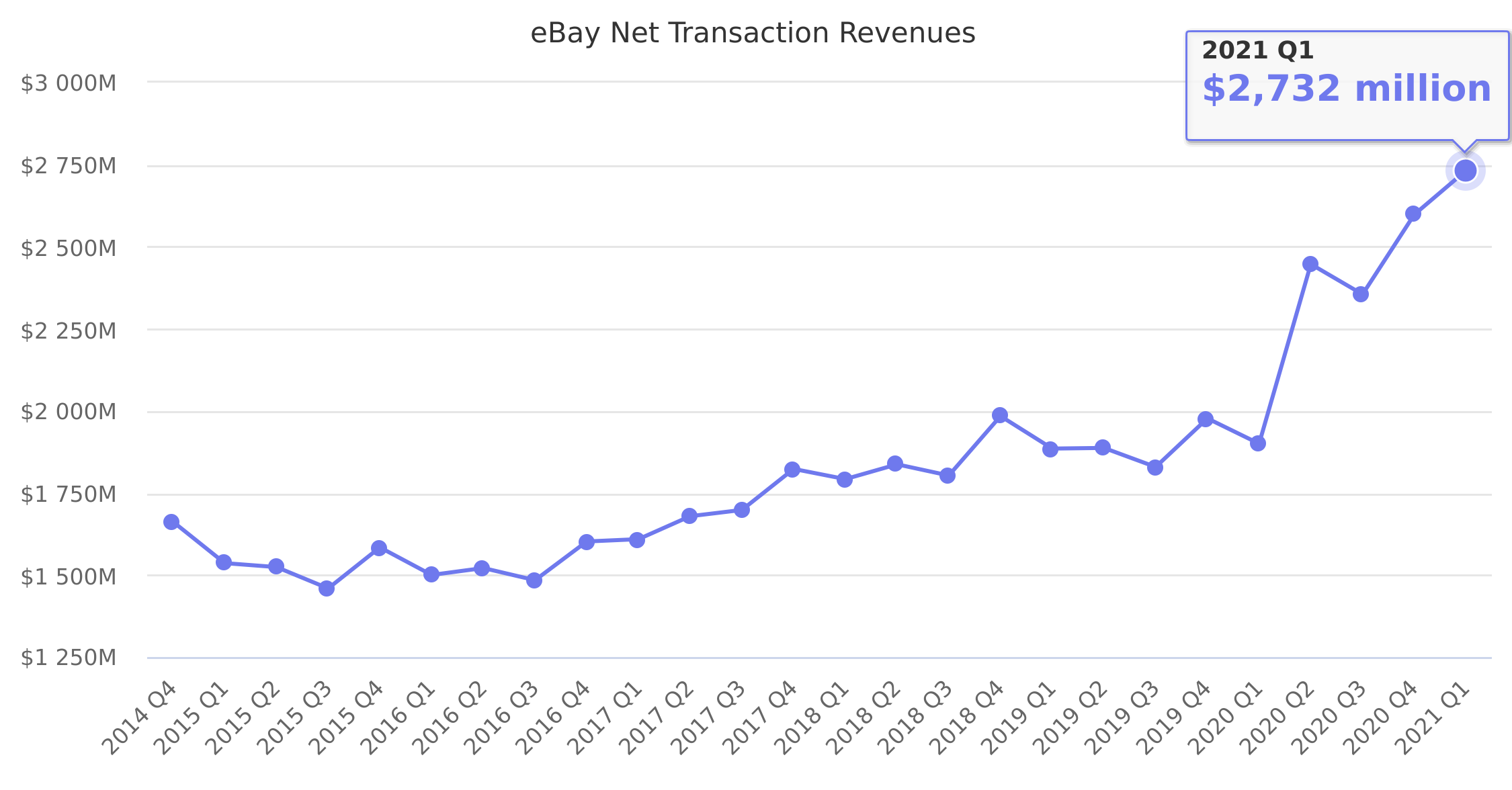 eBay Net Transaction Revenues 2014-2019