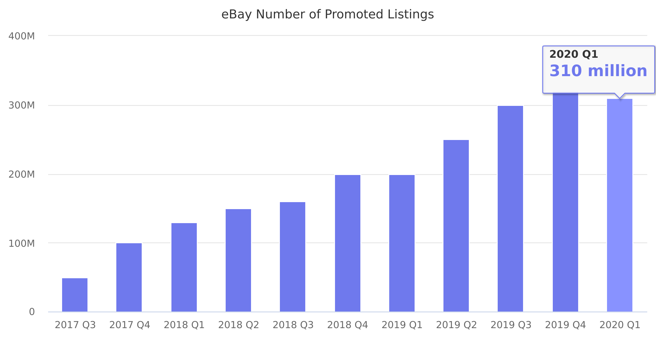 eBay Number of Promoted Listings