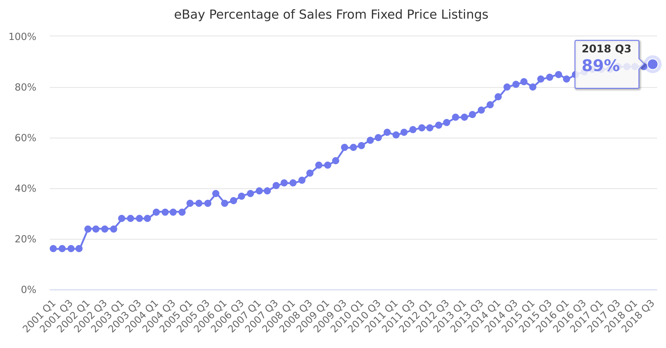 eBay Percentage of Sales From Fixed Price Listings