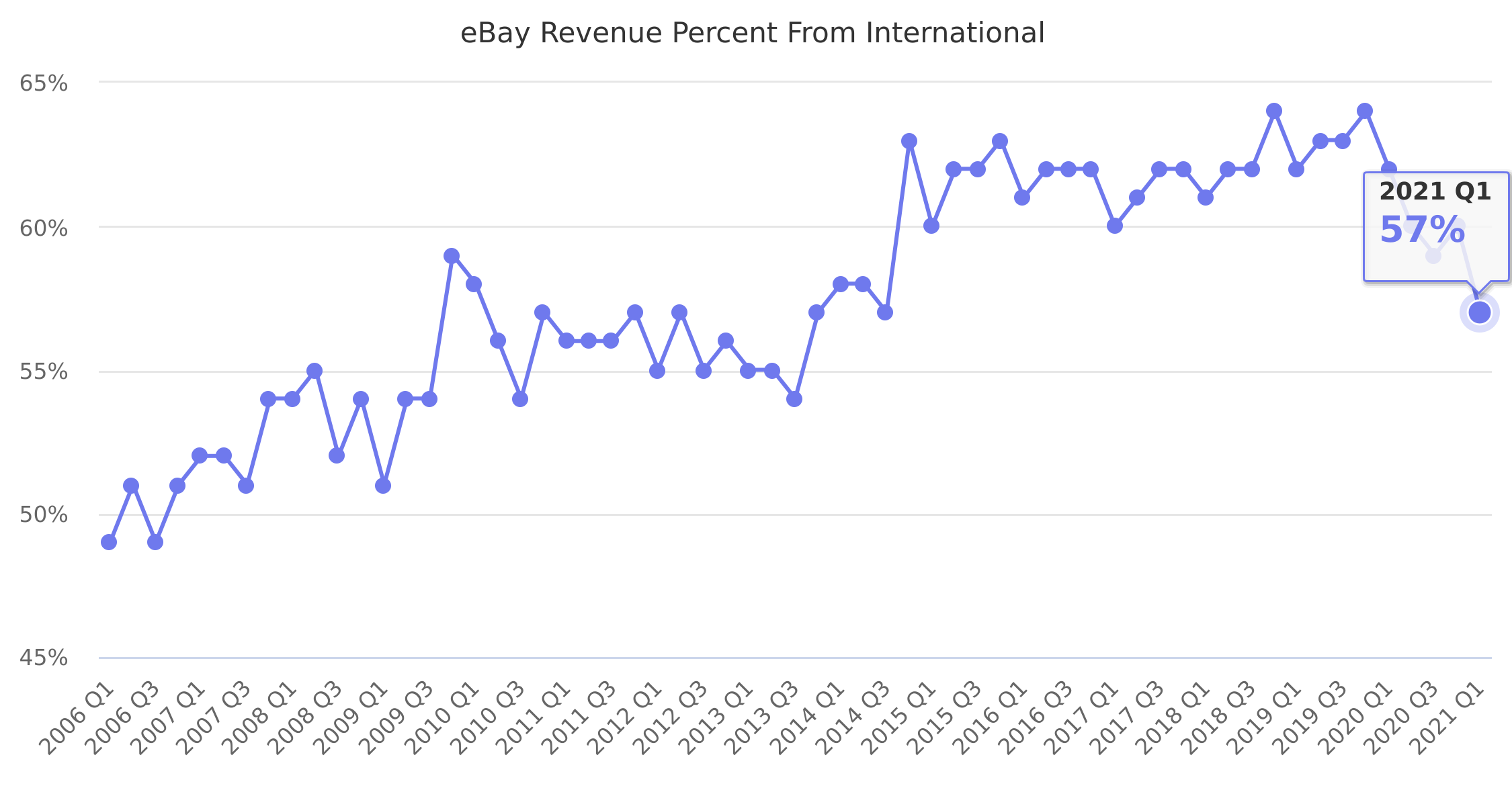 eBay Revenue Percent From International 2006-2018
