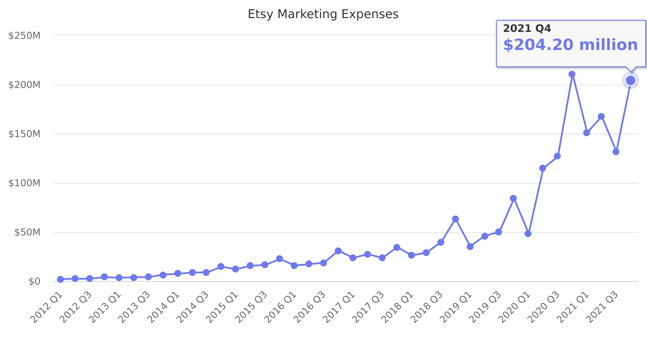 Etsy Marketing Expenses 2012-2018