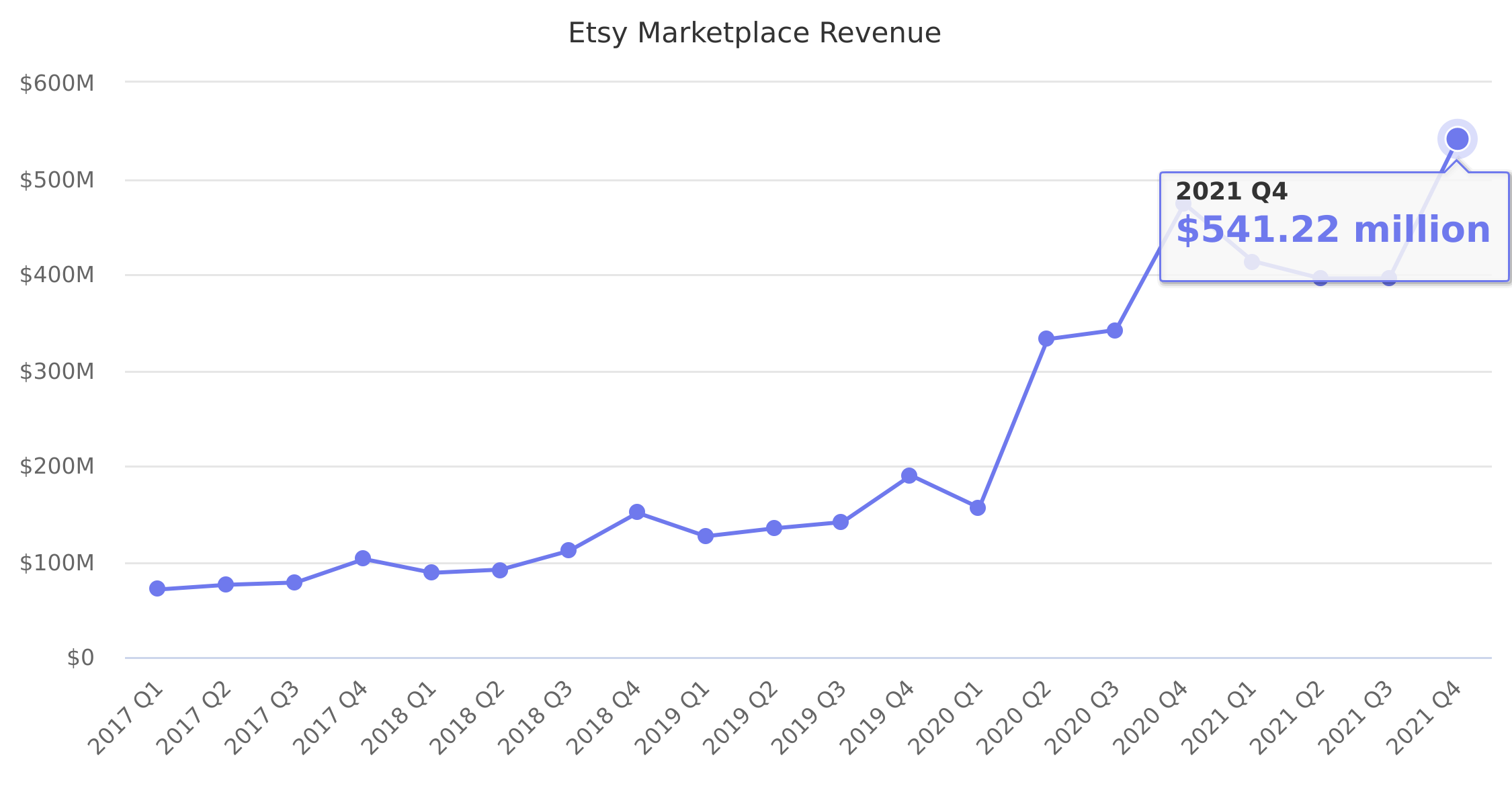 Etsy Marketplace Revenue 2012-2017