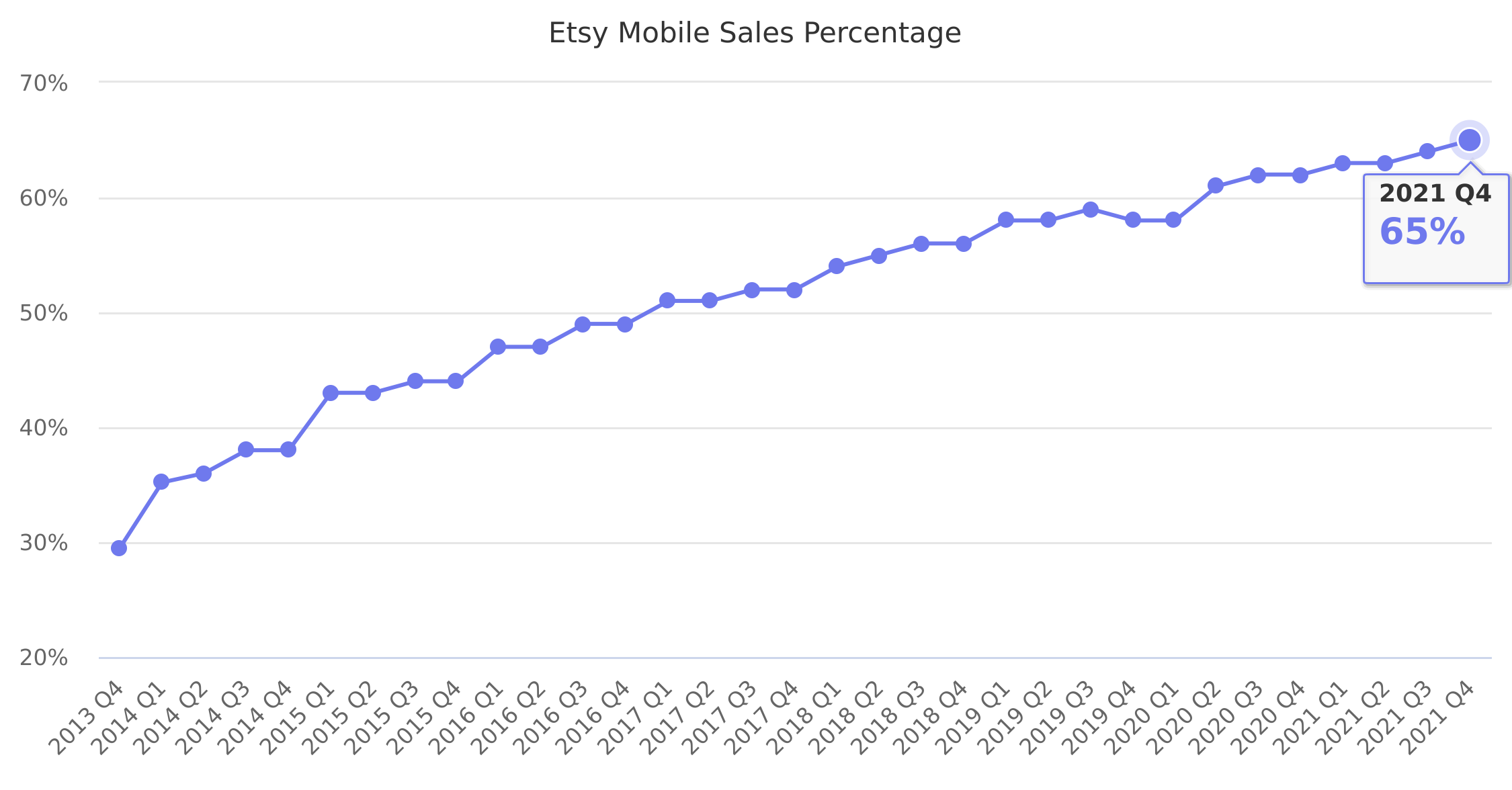 Etsy Mobile Sales Percentage 2013-2018
