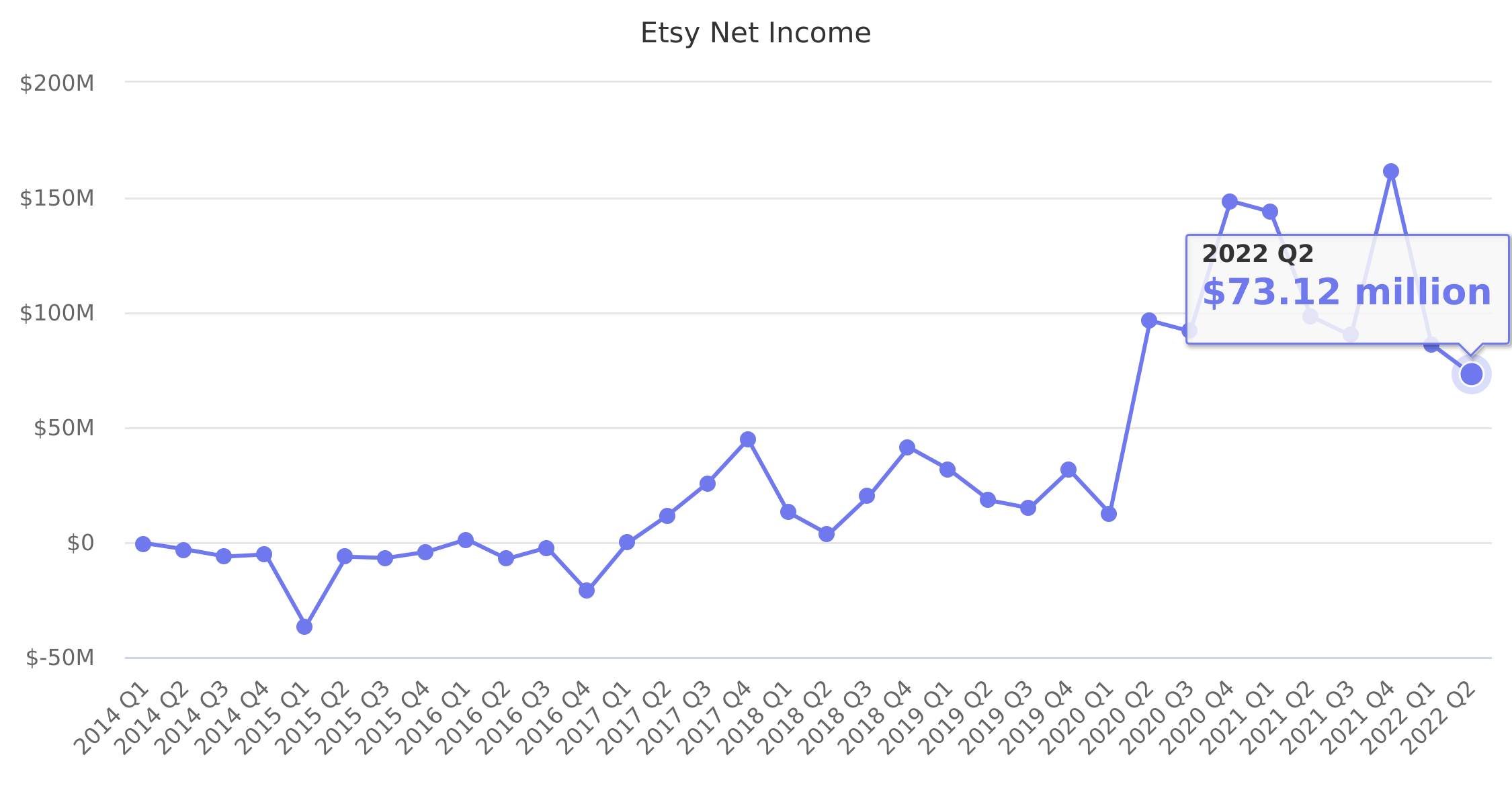 Etsy Net Income 2014-2018