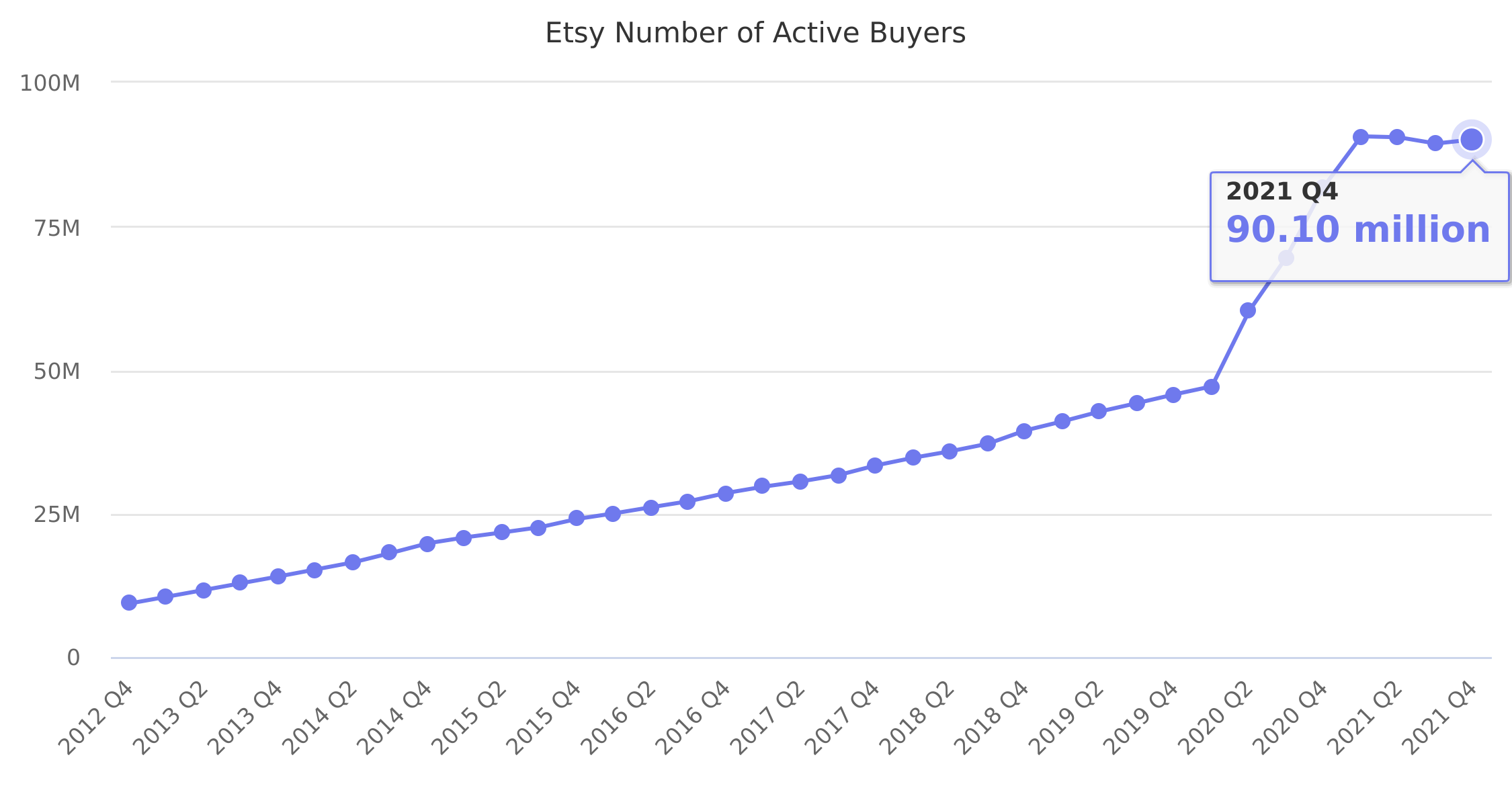 Etsy Number of Active Buyers 2012-2020